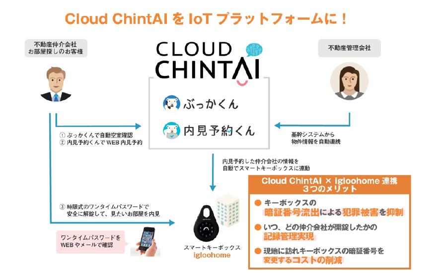 ・内見予約自動化システム「内見予約くん」で内覧日時の予約をすると、内見予約をした仲介会社の情報が自動でスマートキーボックスigloohomeに連動<br /> <br /> ・内見時に仲介会社ごとのワンタイムパスワードが発行されることにより安全に部屋を開錠し見学をすることが可能に<br /> (※ぶっかくん、内見予約くんは、Cloud ChintAIの機能です)<br />